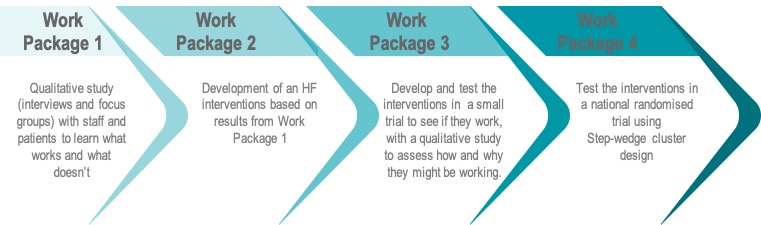 Work Package 1: Qualitative study (interviews and focus groups) with staff and patients to learn what works and what doesn't. Work Package 2: Development of an HF interventions based on results from Work Package 1. Work Package 3: Develop and test the interventions in a small trial to see if they work, with a qualitative study to assess how and why they might be working. Work Package 4: Test the interventions in a national randomised trial using Step-wedge cluster design.